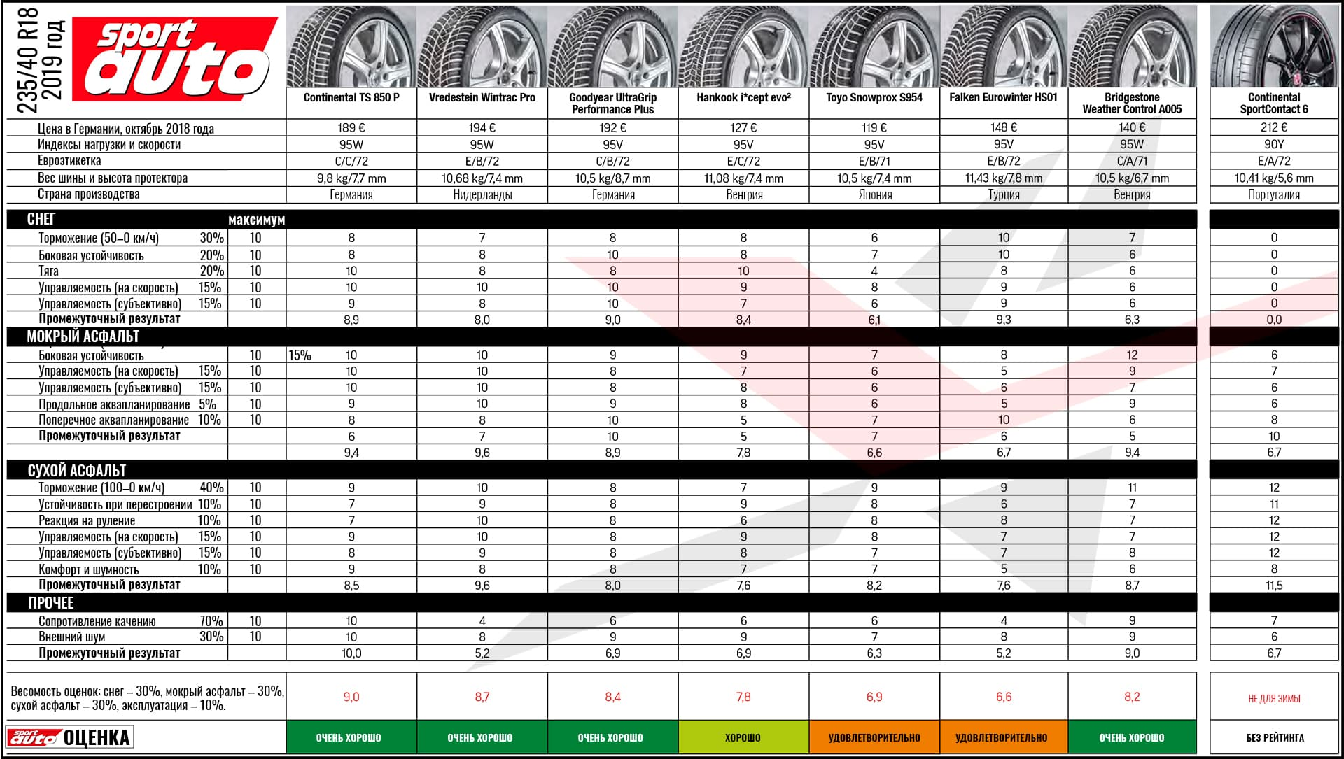 test_winter_tyres_235_40_r17_sport_auto_2019_4