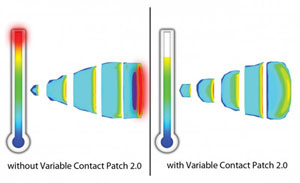 Variable Contact Patch 2.0